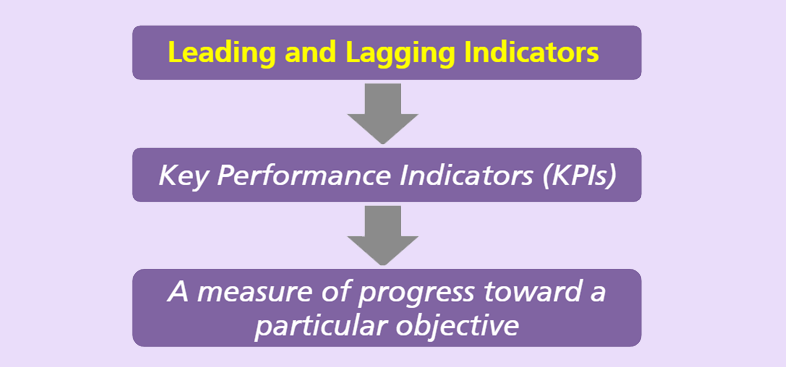 Leading and Lagging Indicators